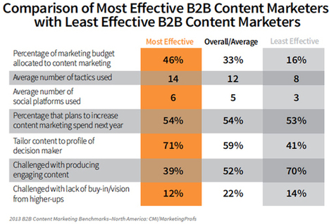 B-to-B Content Marketing Spend Is Up, Despite Mixed Effectiveness - Sales and ... | marketingandcommunications | Scoop.it
