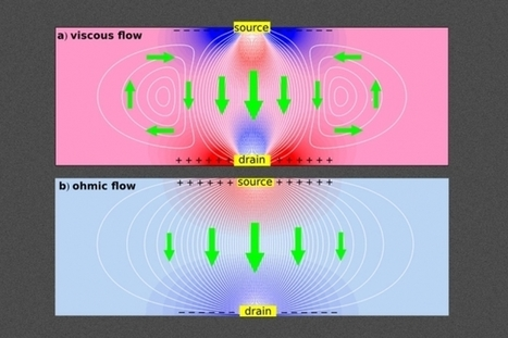 How to make electrons behave like a liquid   Amazing Science   Scoop.it