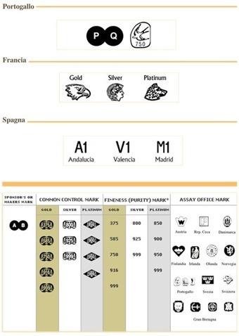 NORMATIVA - Oro Italia Investimenti - Banco Metalli a Roma con le migliori offerte per vendo compro Oro, Argento, Palladio e Platino e metalli preziosi | LORUSSO CONTRACT | Scoop.it