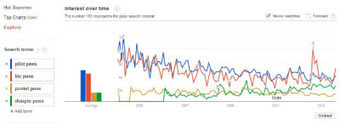 7 Ways to Use Google Trends to Punch Up Your Content Creation | Social Media Director | Scoop.it
