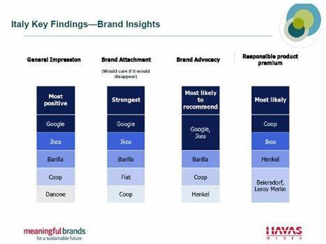 Meaningful Brand Index: Google e Ikea i brand più significativi per gli italiani - Event Report   Social Media Italy   Scoop.it