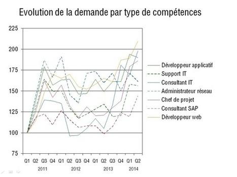 L'embauche de spécialistes IT progresse nettement en Suisse   Alp ICT - Cluster hi-tech des entreprises et instituts suisse romands   #Analyse #Veille #Infos   Scoop.it