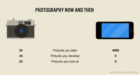 How Smartphones Have Changed Photography, In Three Numbers   xposing world of Photography & Design   Scoop.it