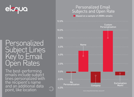 5 Ways to Personalize Emails and Enhance Open Rates | Eloqua Blog | Online Blogging | Scoop.it