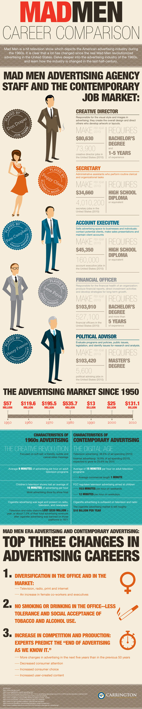 What Would Don Draper's Salary Be? | Advertising and Marketing Wisdom | AtoZ-Facebook,Twitter, Linkedin Marketing Social media2 | Scoop.it