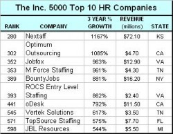 List Of Fastest Growing Staffing Firms in HR   personnel psychology   Scoop.it