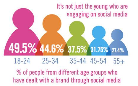 Brands using Social Media for Customer Service » Big Dot Media | Designing  services | Scoop.it