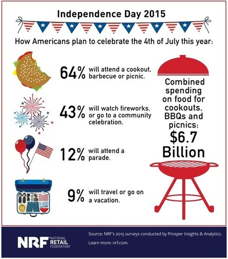 Americans Ready for Barbecues, Travel for Independence Day | Southern California Commercial Real Estate & Scoops on Retail | Scoop.it