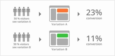 A/B Testing: The Complete Guide | Online Marketing Resources | Scoop.it