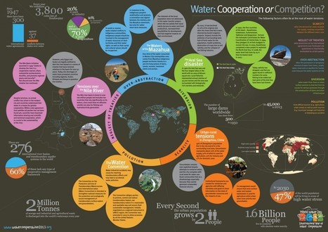 Water: Cooperation or Competition | Infographic | Social Mercor | Scoop.it