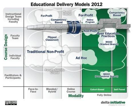 Trends in Open Educational Resources (OER) | Online Educatie | Scoop.it