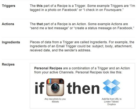 IFTTT Recipes For SEOs And Online Marketers | Organic SEO | Scoop.it