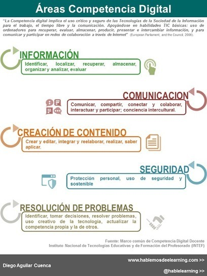 Hablemos de e-learning: Áreas Competencia Digital #Infografia #CDigital_INTEF | E-learning, Moodle y la web 2.0 | Scoop.it