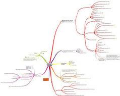 Estoy en ello...: A tener en cuenta cuando hacemos trabajo cooperativo. Mi mapa mental.   PLE , PLN Y APRENDIZAJE. COMPETENCIAS TIC Y TAC.   Scoop.it