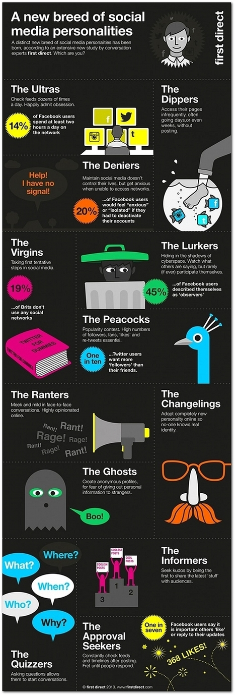 12 Types of Social Media Personalities…Which One are You? [Infographic] | Mi miscellanea | Scoop.it