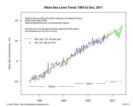 Global Sea Level Rise and El Nino – La Nina | Earth Citizens Perspective | Scoop.it