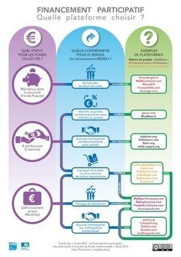 LE FINANCEMENT PARTICIPATIF, une alternative à la levée de fonds traditionnelle | Bourgeons | Scoop.it