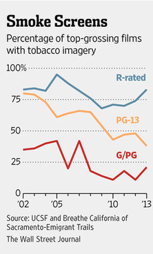Coming Soon to Theaters Near You: E-Cigarettes | Vaping | Scoop.it