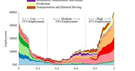 This Graph Shows How Likely It Is a Computer Will Take Your Job | Peer2Politics | Scoop.it