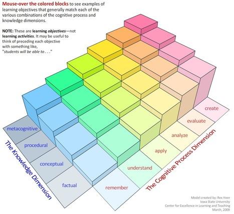 OBJECTIFS | A Model of Learning Objectives | Pédagogie en enseignement supérieur | Scoop.it