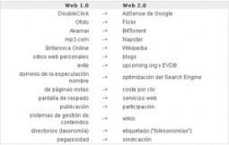 ¿Qué es Web1.0/ Web2.0/ Web3.0? | tic-geomatica | Scoop.it