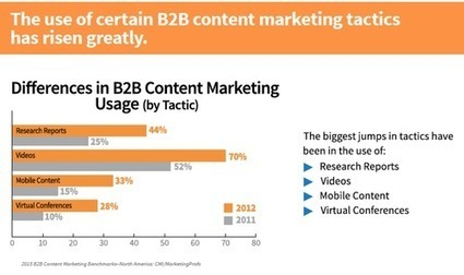 Etude sur le B2B content marketing : les tendances 2014 - Brand Content | Cross-canal BtoB | Scoop.it