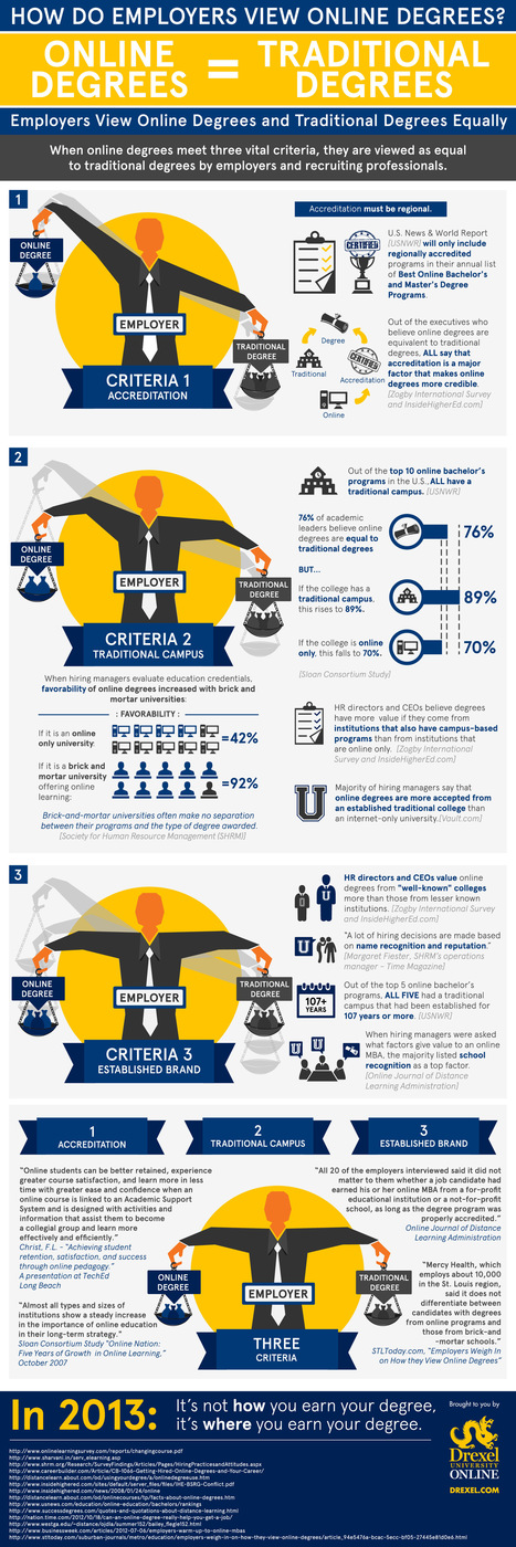 e-learning, conocimiento en red: How do employers view Online Degree? [infographic] Drexel University Online. @drexelonline | The Random Me | Scoop.it