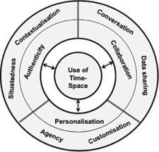 La nueva investigación del m-learning...crítica y frescura! | Sociedad 3.0 | Scoop.it
