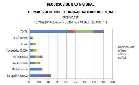 Hidrocarburos no convencionales (I) - Tierra y Tecnología | Industrias Hidrocarburíferas | Scoop.it