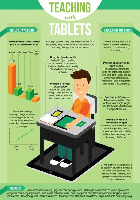 9 Surprising Ways Schools Are Using iPads Around The World | Edudemic | eBook and eReader Management | Scoop.it