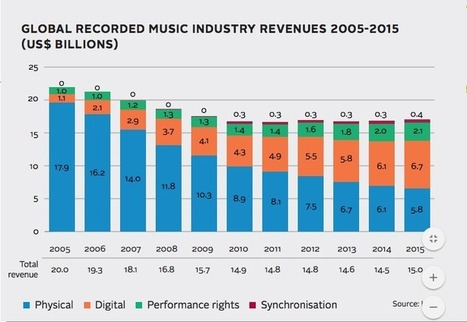 First Time Worldwide, Digital is Music's No. 1 Business | screen seriality | Scoop.it