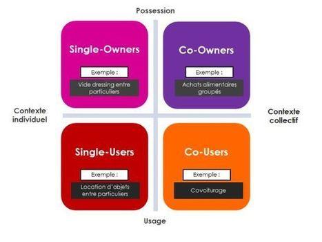 Les 4 types de consommateurs collaboratifs | etudes et recherches marketing | Scoop.it