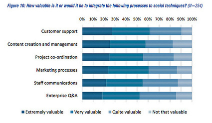 How does social meet processes?   Collective Intelligence & Distance Learning   Scoop.it