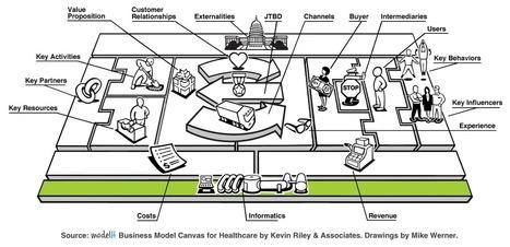 modelH update: Informatics - Innovation Excellence (blog) | Building Innovation Capital | Scoop.it
