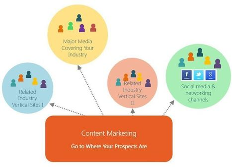 How And Why Content Marketing Works | Auto Shop Marketing Help Summer 2015 | Scoop.it