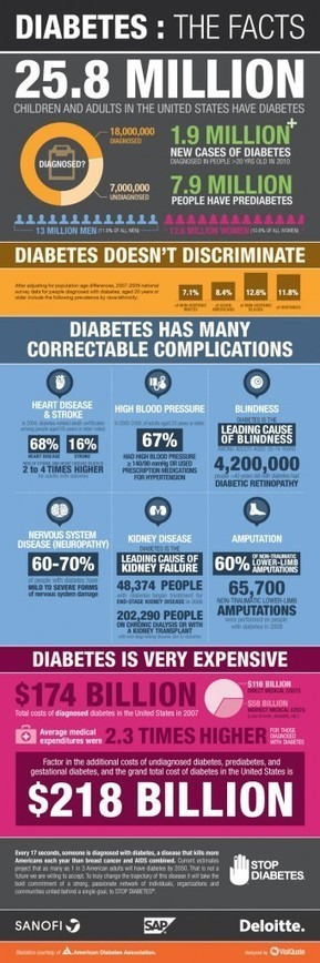 Diabetes: The Facts (Infographic) | Infographicforfun | Scoop.it