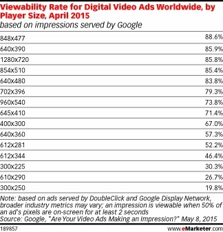 Report: For Video Ad Viewability, Size Matters | MarketingHits | Scoop.it