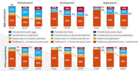 Cloud public : selon Accenture, la transition ne fait que commencer | Cloud computing | Scoop.it