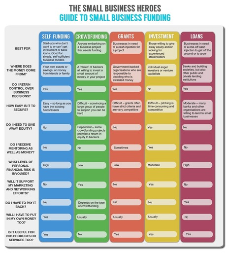 Infographic: What's the best small business funding for you? | Pitch it! | Scoop.it
