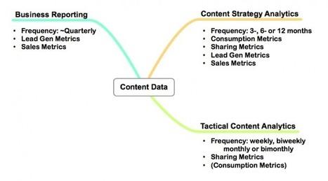Content Measurement: 1 metric to rule them all | Curación de contenidos e Inteligencia Competitiva | Scoop.it