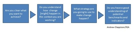 Key questions to ask when putting together a Theory of Change for Research Uptake (Part 1 of 2) - Research to Action | social learning for change | Scoop.it