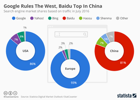 Infographic: Google Rules The West, Baidu Top In China | SOCIAL Media & Commerce  & Mobile & altri | Scoop.it