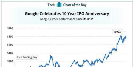 CHART OF THE DAY: Here's How Google's Stock Has Changed Over The Last Decade   Technology   Scoop.it