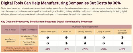 Digital tools can help manufacturing companies cut costs by 30% and bring additional benefits via @capgemini | Digital Transformation of Businesses | Scoop.it