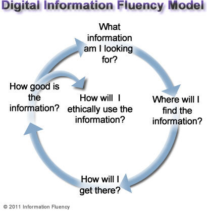 information fluency home | Digital Teaching & Learning | Scoop.it