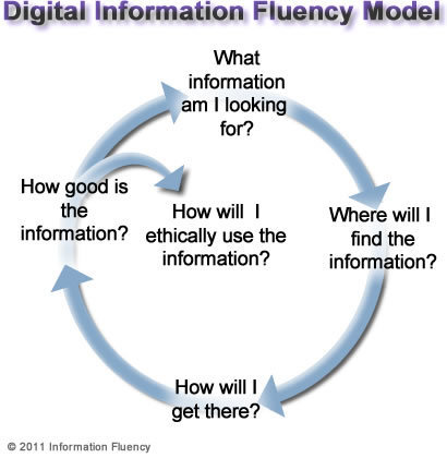 information fluency model | Creative Information literacy | Scoop.it