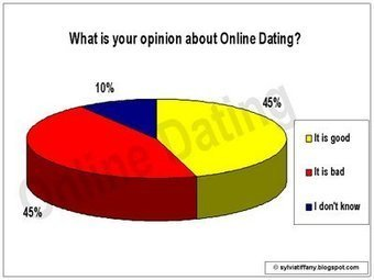 Online Dating | MWA3 | Scoop.it