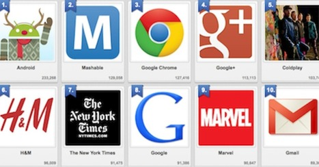 Designing For GooglePlus: Top 10 Brand Pages on Google+ | Design Revolution | Scoop.it