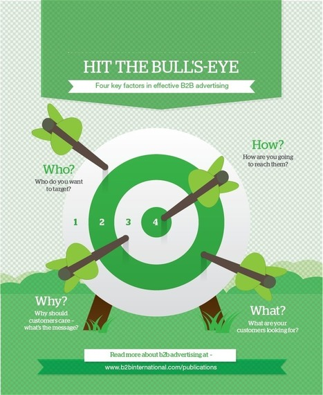 Hit the bull's-eye | B2B International | Competititve Intelligence and Market Analysis | Scoop.it
