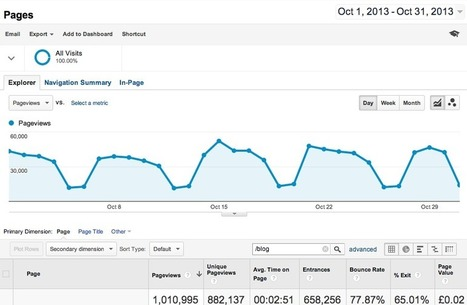 Our blog now exceeds 1m monthly page views, but does it generate ROI? | Actualité e-marketing & Web 2.0 | Scoop.it